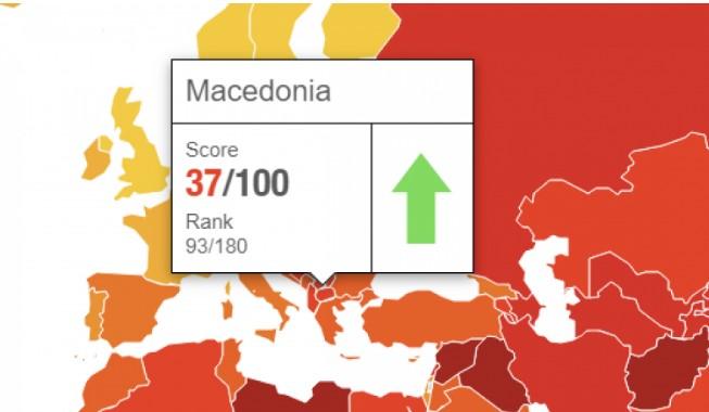 Edhe pse ka përmirësim, Maqedonia në mesin e vendeve më të korruptuara në Ballkan