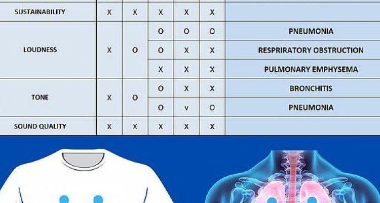 Bluza e 'mençur' që do të arrijë të diagnostikojë sëmundjet
