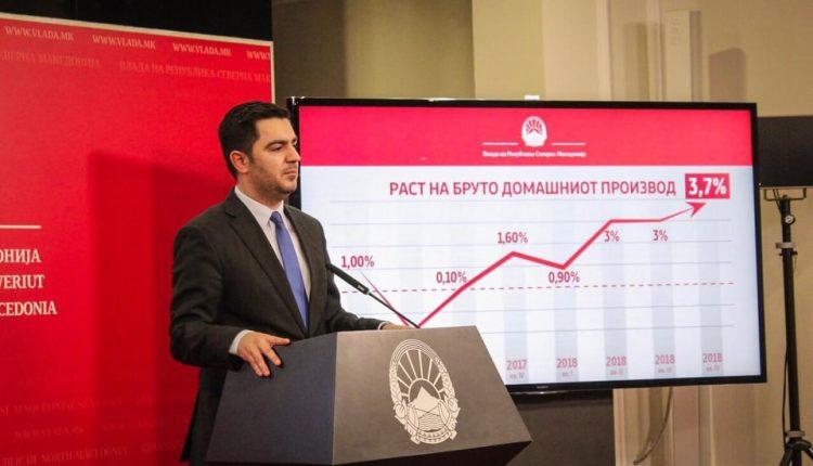Rritje e madhe ekonomike në 2019 falë Kreshnik Bekteshit, ulet papunsia prej 20 përqind