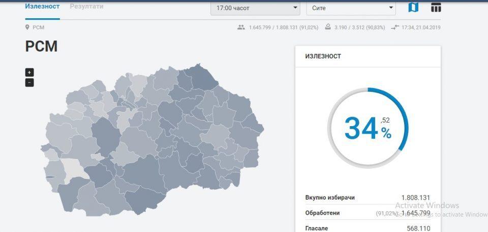 KSHZ në Maqedoni: Dalja e votuesve deri në 18:30 ka qenë 39.71 %