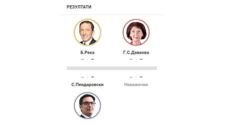LIVE: Ndiqni rezultatet e zgjedhjeve presidenciale