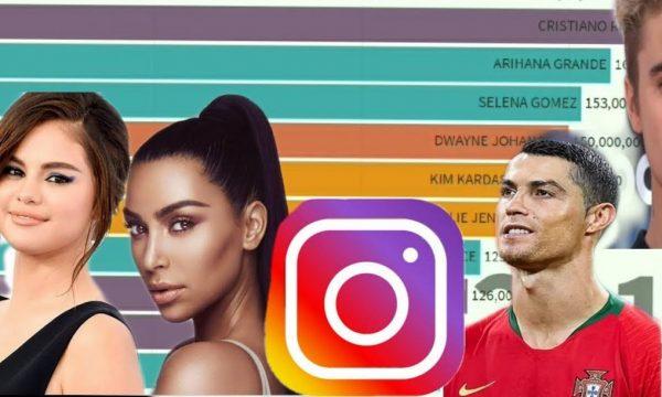 20 yjet që fituan më së shumti ndjekës në Instagram gjatë 2019