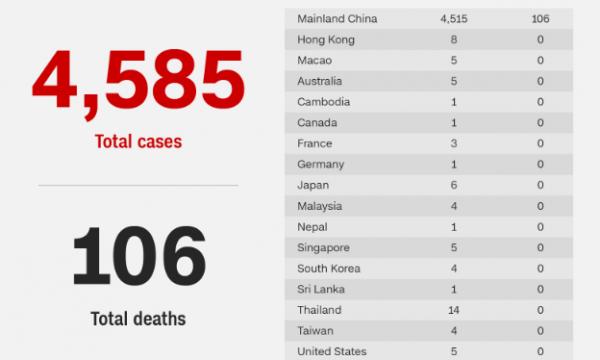 Bilanci aktual i të infektuarve dhe viktimave nga koronavirusi