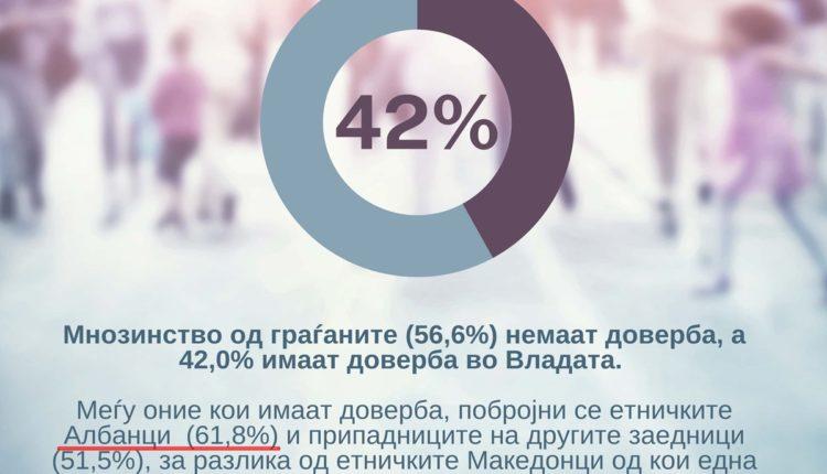 REKORD: 62% të shqiptarëve e përkrahin Qeverinë