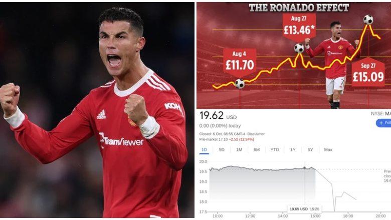 Efekti Ronaldo, Manchester Unitedit i shtohen 550 milionë funte në vlerën e aksioneve në vetëm disa javë